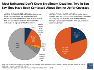 Statistics of Uninsured